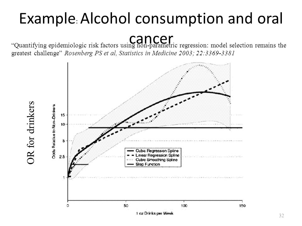 """Example : Alcohol consumption and oral cancer """"Quantifying epidemiologic risk factors using non-parametric regression: model selection remains the gre"""