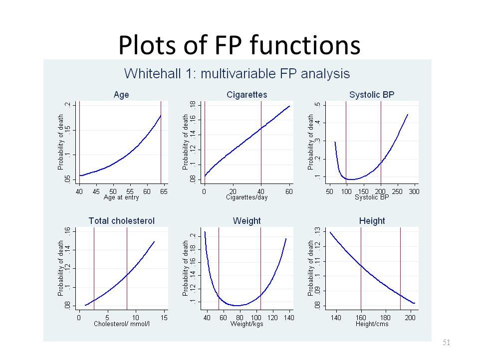 Plots of FP functions 51