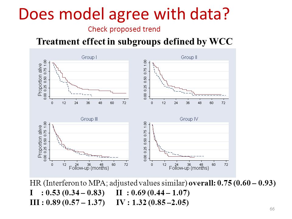 Treatment effect in subgroups defined by WCC HR (Interferon to MPA; adjusted values similar) overall: 0.75 (0.60 – 0.93) I : 0.53 (0.34 – 0.83) II : 0