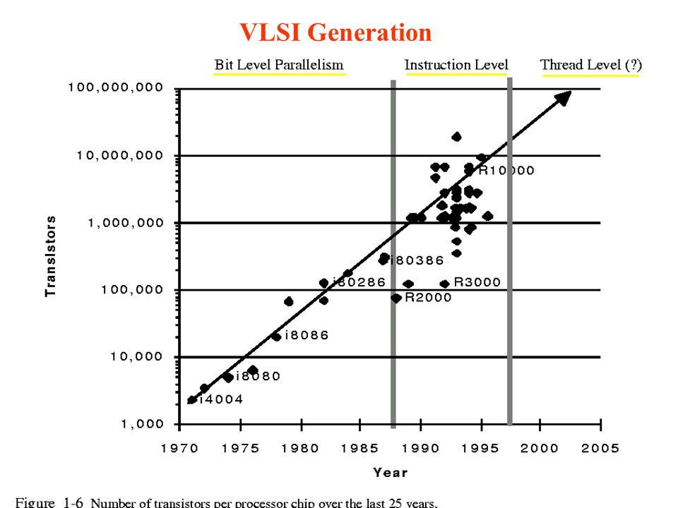 CMPE 4784 8 VLSI Generation