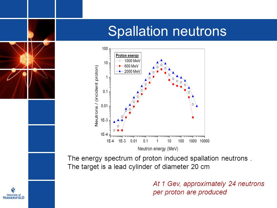 Spallation neutrons The energy spectrum of proton induced spallation neutrons. The target is a lead cylinder of diameter 20 cm At 1 Gev, approximately