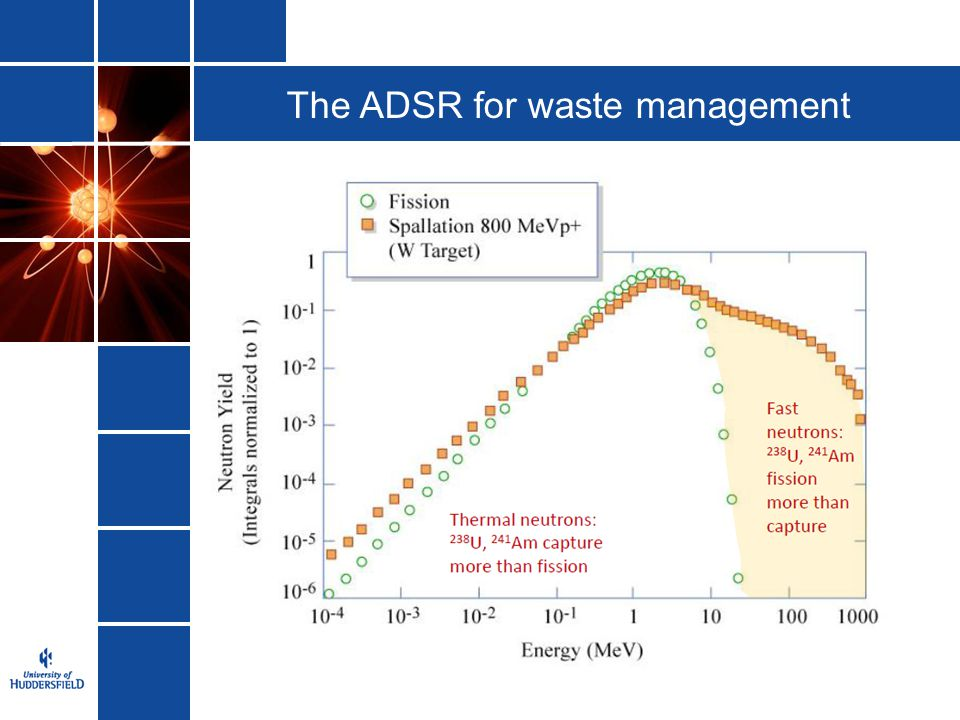 The ADSR for waste management