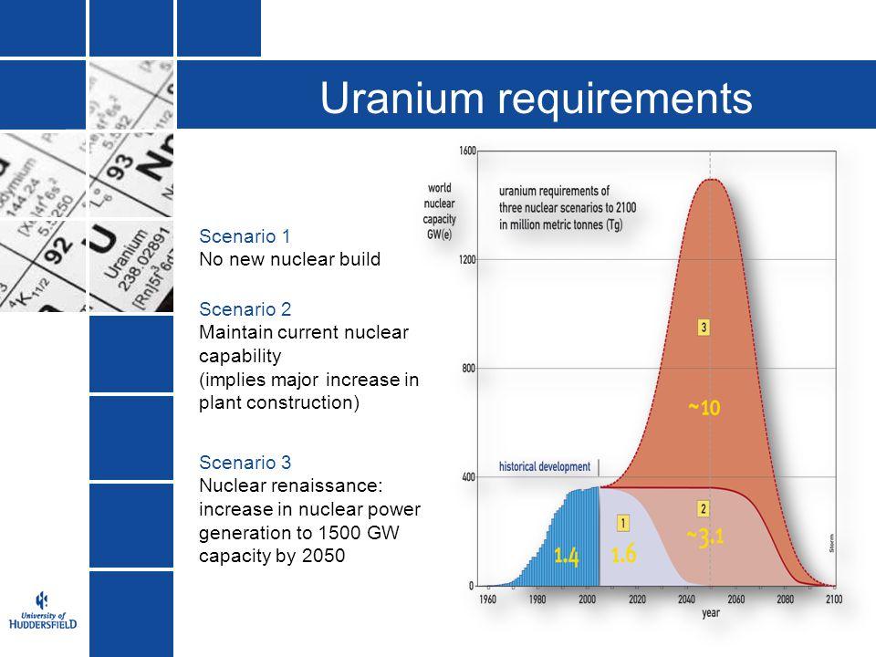 Uranium requirements Scenario 1 No new nuclear build Scenario 2 Maintain current nuclear capability (implies major increase in plant construction) Sce