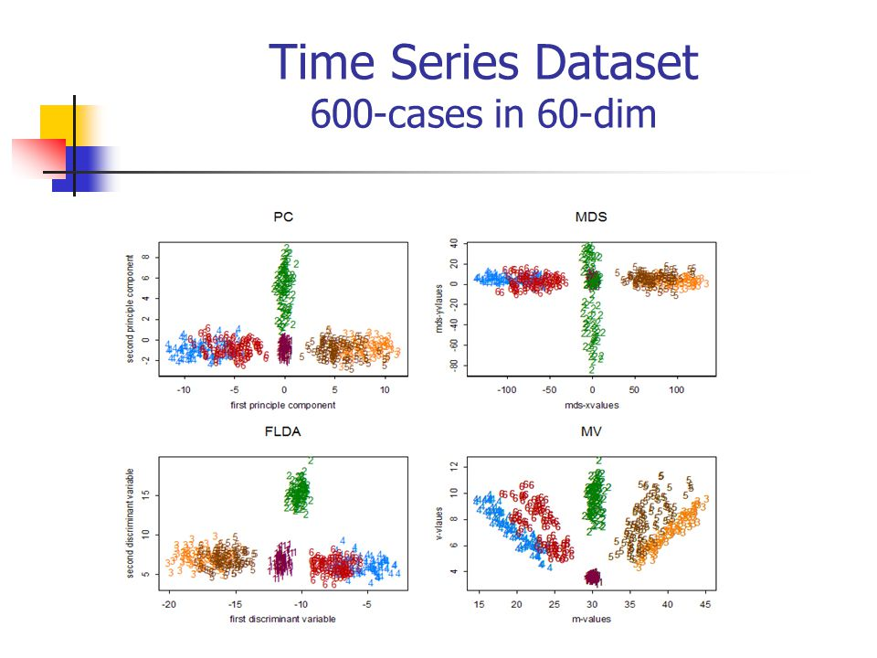 Time Series Dataset 600-cases in 60-dim