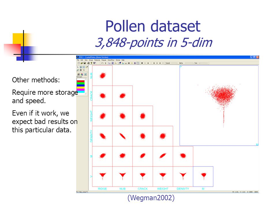 Pollen dataset 3,848-points in 5-dim Other methods: Require more storage and speed.
