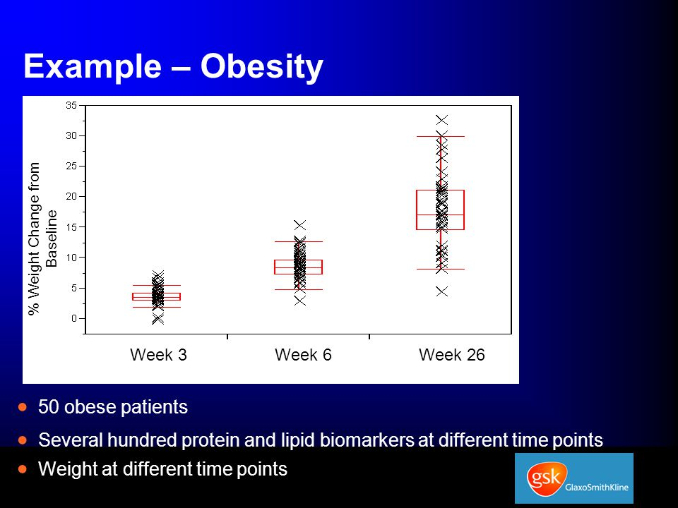 Example – Obesity  50 obese patients  Several hundred protein and lipid biomarkers at different time points  Weight at different time points Week 3Week 6Week 26 % Weight Change from Baseline