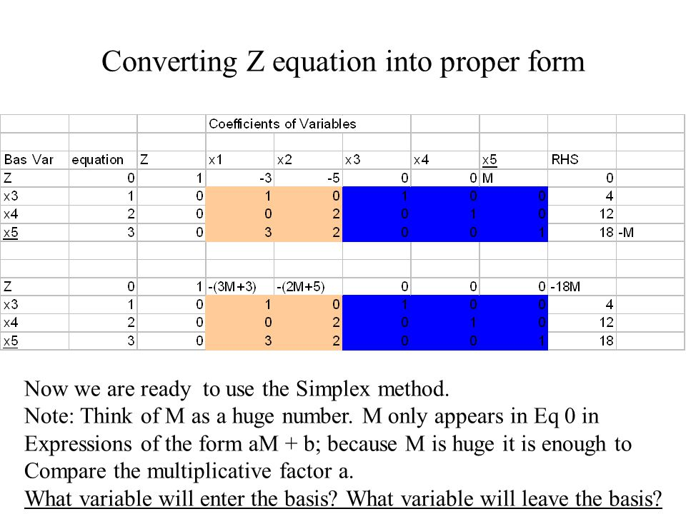 Converting Z equation into proper form Now we are ready to use the Simplex method.