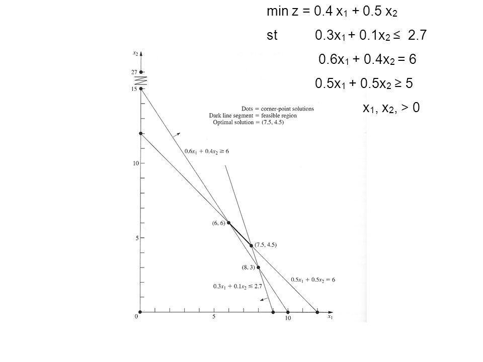 min z = 0.4 x 1 + 0.5 x 2 st 0.3x 1 + 0.1x 2 ≤ 2.7 0.6x 1 + 0.4x 2 = 6 0.5x 1 + 0.5x 2 ≥ 5 x 1, x 2, > 0