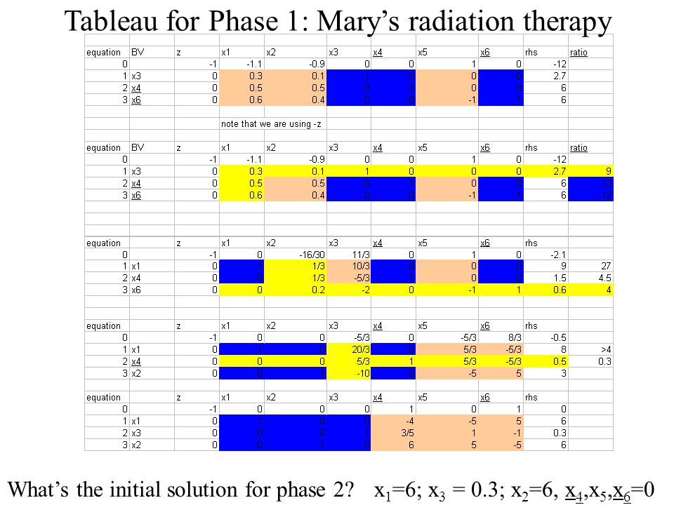 Tableau for Phase 1: Mary's radiation therapy What's the initial solution for phase 2?x 1 =6; x 3 = 0.3; x 2 =6, x 4,x 5,x 6 =0