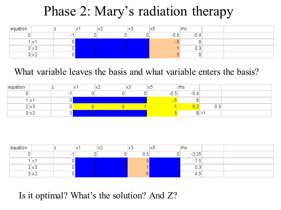 Phase 2: Mary's radiation therapy What variable leaves the basis and what variable enters the basis.