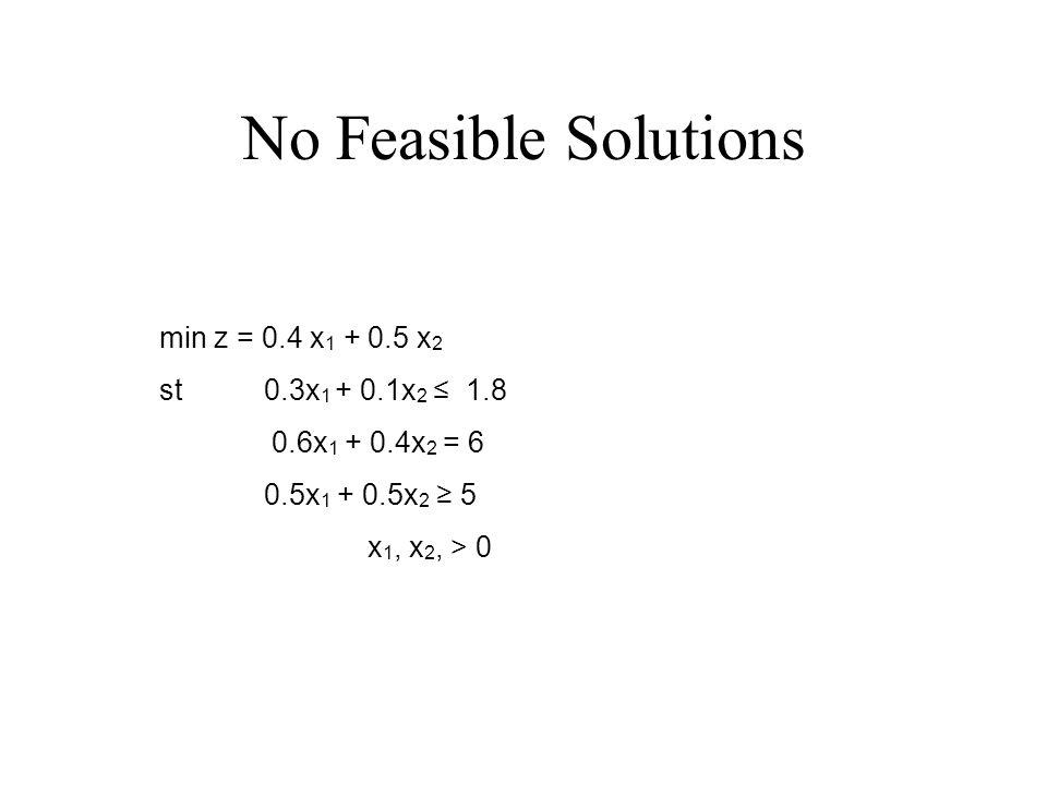 No Feasible Solutions min z = 0.4 x 1 + 0.5 x 2 st 0.3x 1 + 0.1x 2 ≤ 1.8 0.6x 1 + 0.4x 2 = 6 0.5x 1 + 0.5x 2 ≥ 5 x 1, x 2, > 0