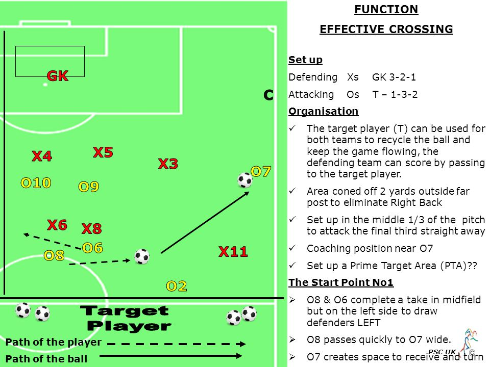 Path of the player Path of the ball PSC UK Set up Defending Xs GK 3-2-1 Attacking Os T – 1-3-2 Organisation The target player (T) can be used for both teams to recycle the ball and keep the game flowing, the defending team can score by passing to the target player.