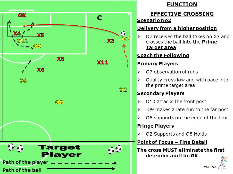 Path of the player Path of the ball PSC UK Scenario No2 Delivery from a higher position  O7 receives the ball takes on X3 and crosses the ball into the Prime Target Area Coach the Following Primary Players  O7 observation of runs  Quality cross low and with pace into the prime target area Secondary Players  O10 attacks the front post  O9 makes a late run to the far post  O6 supports on the edge of the box Fringe Players  O2 Supports and O8 Holds Point of Focus – Fine Detail The cross MUST eliminate the first defender and the GK FUNCTION EFFECTIVE CROSSING