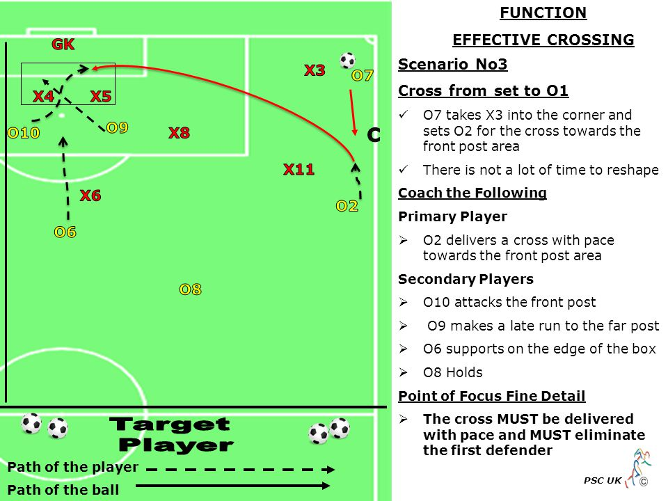 Path of the player Path of the ball PSC UK Scenario No3 Cross from set to O1 O7 takes X3 into the corner and sets O2 for the cross towards the front post area There is not a lot of time to reshape Coach the Following Primary Player  O2 delivers a cross with pace towards the front post area Secondary Players  O10 attacks the front post  O9 makes a late run to the far post  O6 supports on the edge of the box  O8 Holds Point of Focus Fine Detail  The cross MUST be delivered with pace and MUST eliminate the first defender FUNCTION EFFECTIVE CROSSING