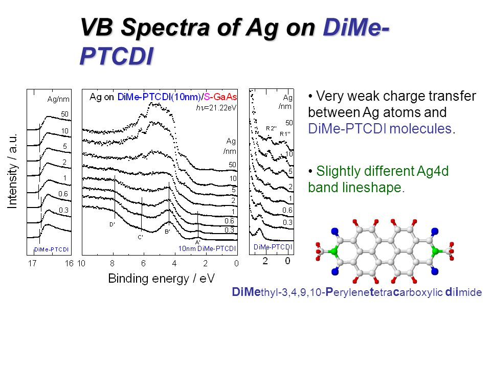 VB Spectra of Ag on DiMe- PTCDI Very weak charge transfer between Ag atoms and DiMe-PTCDI molecules.