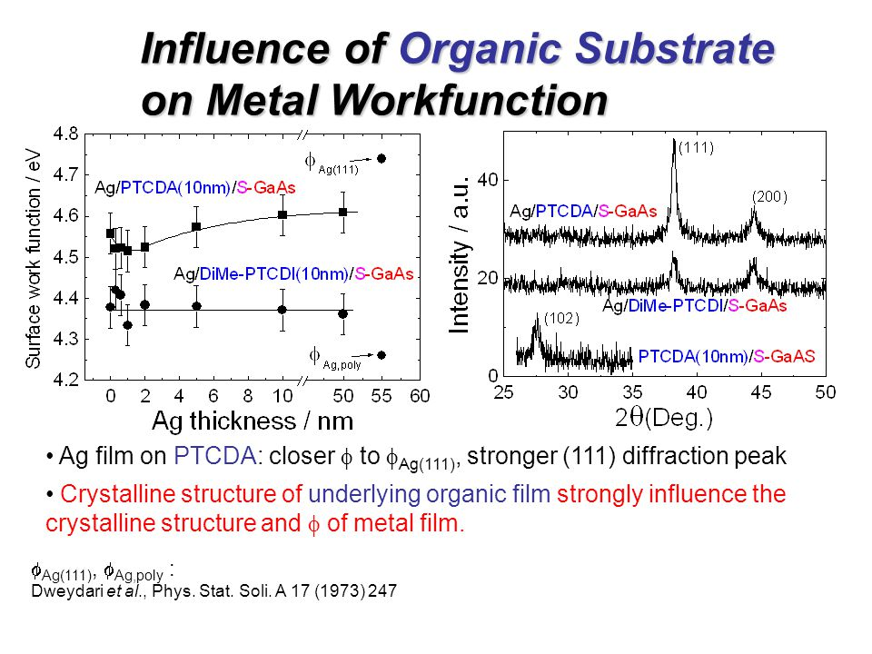 Influence of Organic Substrate on Metal Workfunction  Ag(111),  Ag,poly : Dweydari et al., Phys.