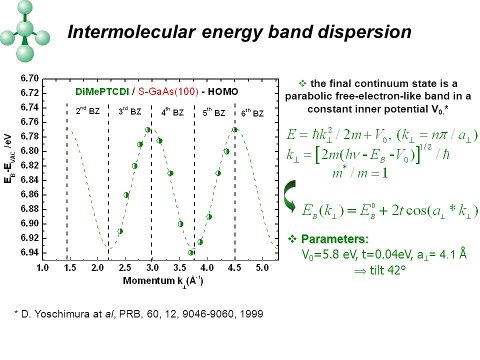 Intermolecular energy band dispersion  the final continuum state is a parabolic free-electron-like band in a constant inner potential V 0.