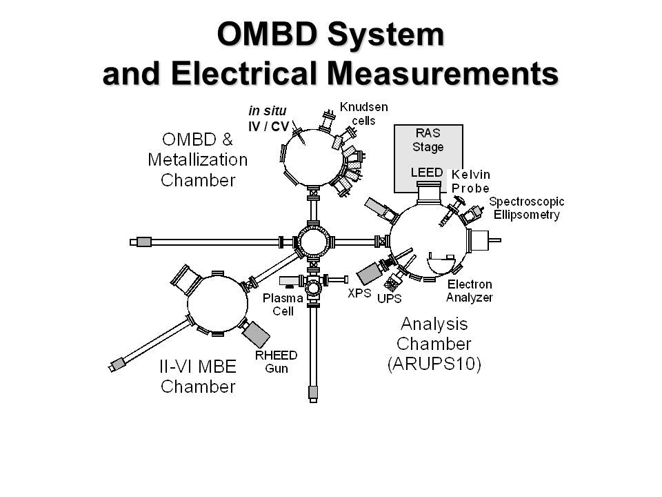 OMBD System and Electrical Measurements in situ IV / CV