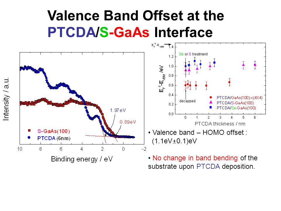 Valence Band Offset at the PTCDA/S-GaAs Interface Valence band – HOMO offset : (1.1eV  0.1)eV No change in band bending of the substrate upon PTCDA deposition.