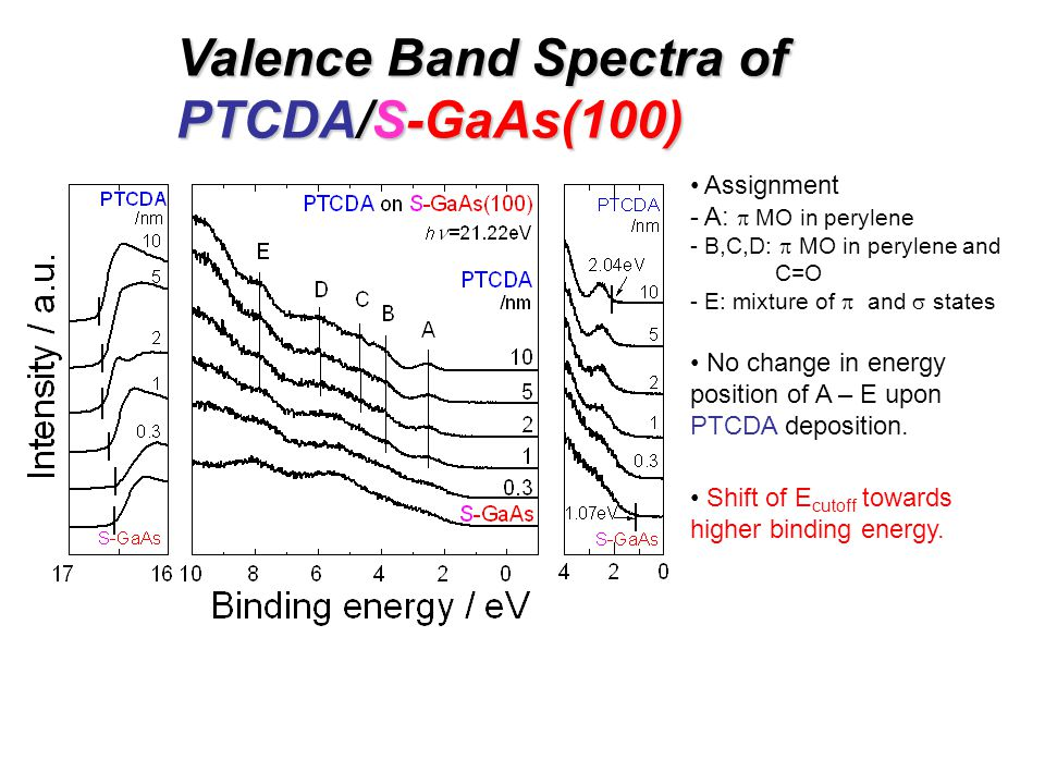Valence Band Spectra of PTCDA/S-GaAs(100) Assignment - A:  MO in perylene - B,C,D:  MO in perylene and C=O - E: mixture of  and  states No change in energy position of A – E upon PTCDA deposition.