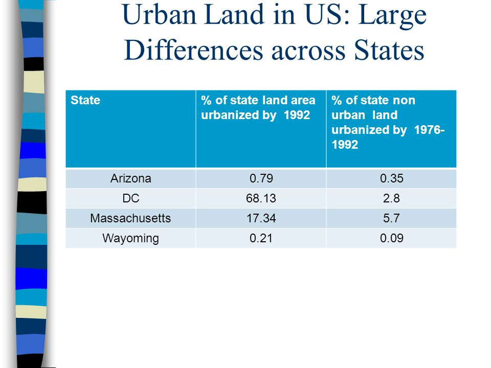 Urban Land in US: Large Differences across States State% of state land area urbanized by 1992 % of state non urban land urbanized by 1976- 1992 Arizon