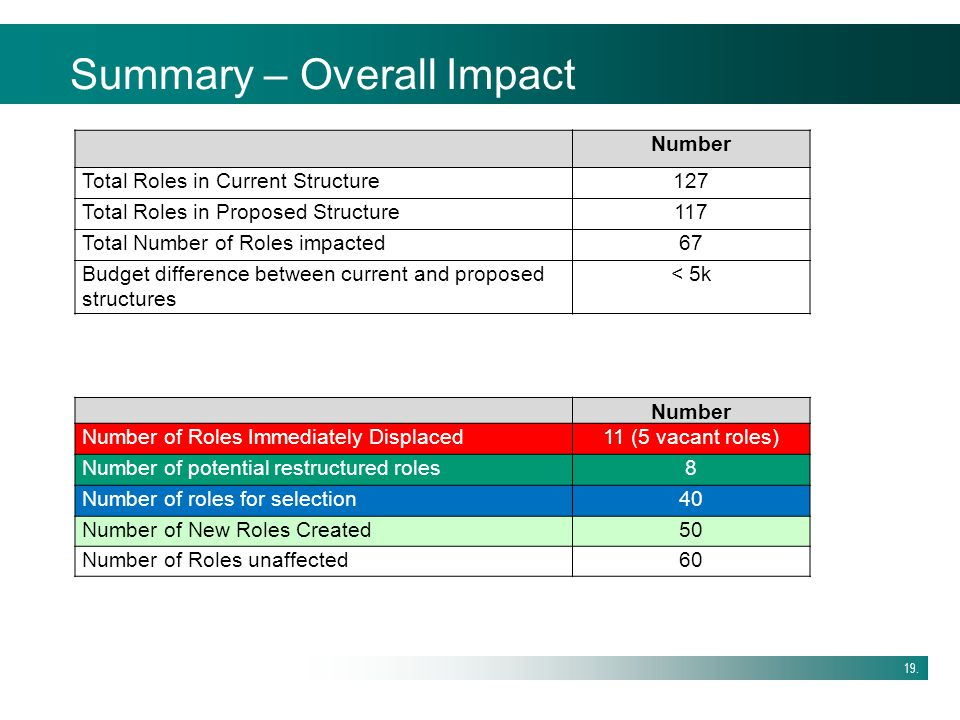 19. Summary – Overall Impact Number Total Roles in Current Structure127 Total Roles in Proposed Structure117 Total Number of Roles impacted67 Budget d