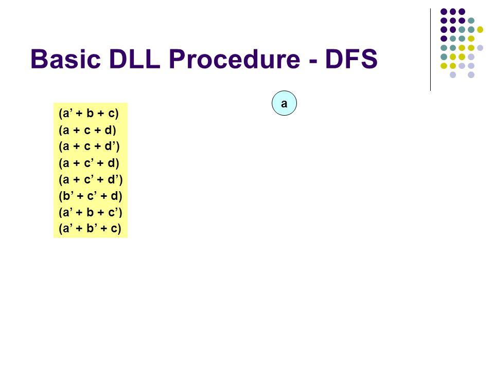 Basic DLL Procedure - DFS (a + c + d) (a + c + d') (a + c' + d) (a + c' + d') (a' + b + c) (b' + c' + d) (a' + b + c') (a' + b' + c) a