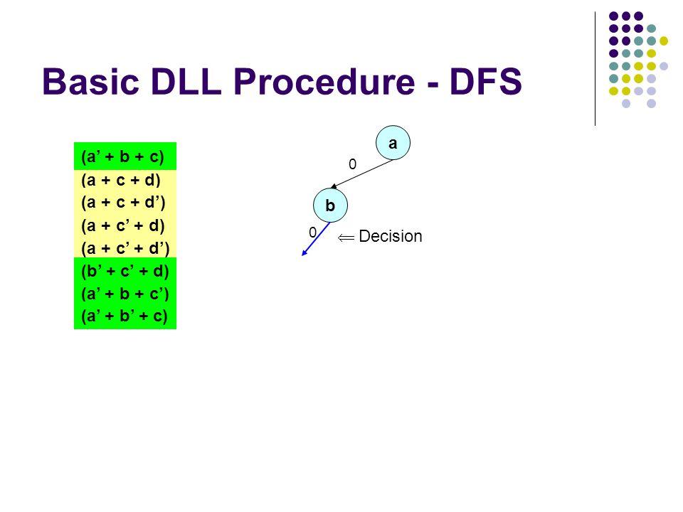 Basic DLL Procedure - DFS a 0 (a + c + d) (a + c + d') (a + c' + d) (a + c' + d') (a' + b + c) (b' + c' + d) (a' + b + c') (a' + b' + c) b 0  Decision