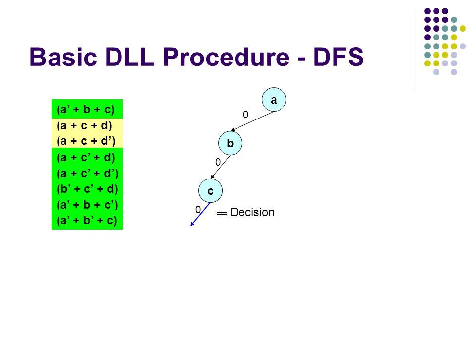 Basic DLL Procedure - DFS a 0 (a + c + d) (a + c + d') (a + c' + d) (a + c' + d') (a' + b + c) (b' + c' + d) (a' + b + c') (a' + b' + c) b 0 c 0  Decision