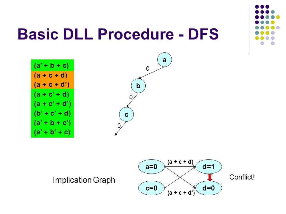 Basic DLL Procedure - DFS a 0 (a + c + d) (a + c + d') (a + c' + d) (a + c' + d') (a' + b + c) (b' + c' + d) (a' + b + c') (a' + b' + c) b 0 c 0 d=1 c=0 (a + c + d) a=0 d=0 (a + c + d') Conflict.