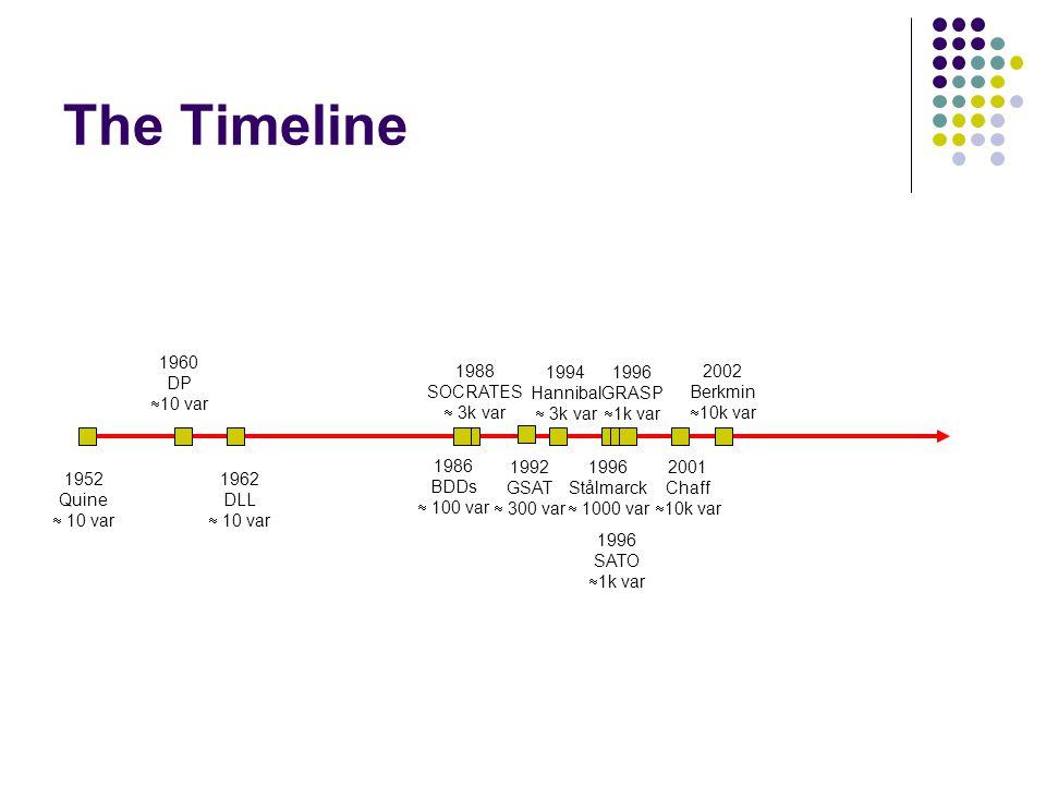 The Timeline 2001 Chaff  10k var 1986 BDDs  100 var 1992 GSAT  300 var 1996 Stålmarck  1000 var 1996 GRASP  1k var 1960 DP  10 var 1988 SOCRATES  3k var 1994 Hannibal  3k var 1962 DLL  10 var 1952 Quine  10 var 1996 SATO  1k var 2002 Berkmin  10k var