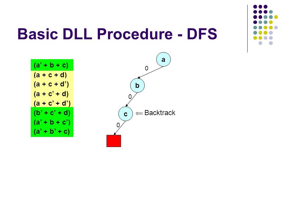 Basic DLL Procedure - DFS a 0 (a + c + d) (a + c + d') (a + c' + d) (a + c' + d') (a' + b + c) (b' + c' + d) (a' + b + c') (a' + b' + c) b 0 c 0  Backtrack