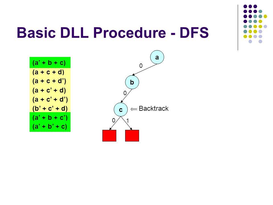 Basic DLL Procedure - DFS a 0 (a + c + d) (a + c + d') (a + c' + d) (a + c' + d') (a' + b + c) (b' + c' + d) (a' + b + c') (a' + b' + c) b 0 c 0 1  Backtrack