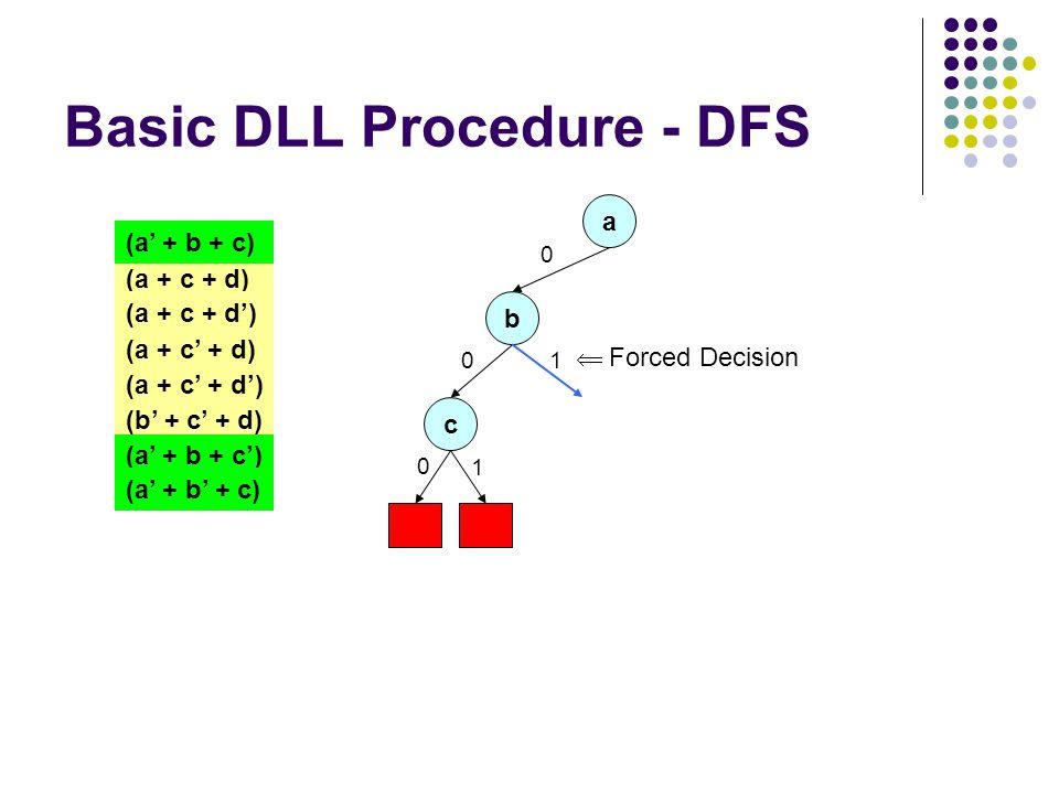 Basic DLL Procedure - DFS a 0 (a + c + d) (a + c + d') (a + c' + d) (a + c' + d') (a' + b + c) (b' + c' + d) (a' + b + c') (a' + b' + c) b 0 c 0 1 1  Forced Decision