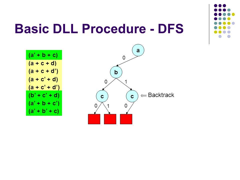 Basic DLL Procedure - DFS a 0 (a + c + d) (a + c + d') (a + c' + d) (a + c' + d') (a' + b + c) (b' + c' + d) (a' + b + c') (a' + b' + c) b 0 c 0 1 c 0 1  Backtrack
