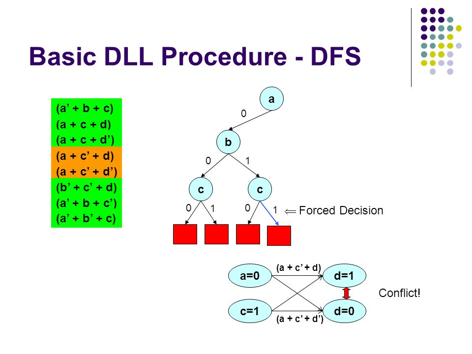 Basic DLL Procedure - DFS a 0 (a + c + d) (a + c + d') (a + c' + d) (a + c' + d') (a' + b + c) (b' + c' + d) (a' + b + c') (a' + b' + c) b 0 c 0 d=1 c=1 (a + c' + d) a=0 d=0 (a + c' + d') Conflict.