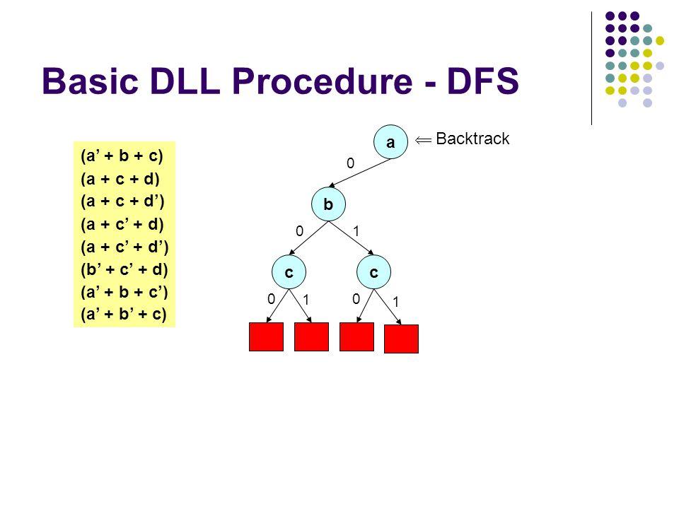 Basic DLL Procedure - DFS a 0 (a + c + d) (a + c + d') (a + c' + d) (a + c' + d') (a' + b + c) (b' + c' + d) (a' + b + c') (a' + b' + c) b 0 c 0 1 c 0 1 1  Backtrack
