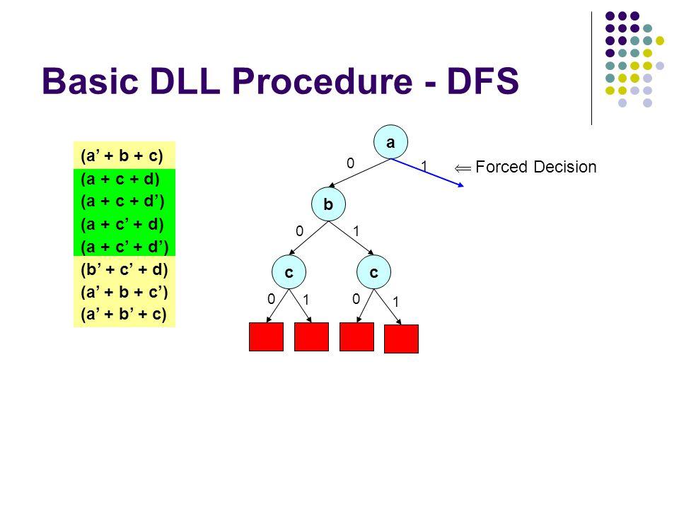 Basic DLL Procedure - DFS a 0 (a + c + d) (a + c + d') (a + c' + d) (a + c' + d') (a' + b + c) (b' + c' + d) (a' + b + c') (a' + b' + c) b 0 c 0 1 c 0 1 1 1  Forced Decision