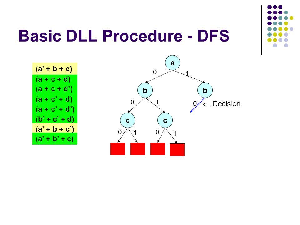 Basic DLL Procedure - DFS a 0 (a + c + d) (a + c + d') (a + c' + d) (a + c' + d') (a' + b + c) (b' + c' + d) (a' + b + c') (a' + b' + c) b 0 c 0 1 c 0 1 1 1 b 0  Decision
