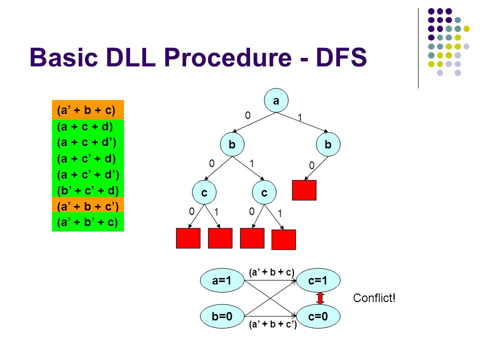 Basic DLL Procedure - DFS a 0 (a + c + d) (a + c + d') (a + c' + d) (a + c' + d') (a' + b + c) (b' + c' + d) (a' + b + c') (a' + b' + c) b 0 c 0 1 c b 0 c=1 b=0 (a' + b + c) a=1 c=0 (a' + b + c') Conflict!