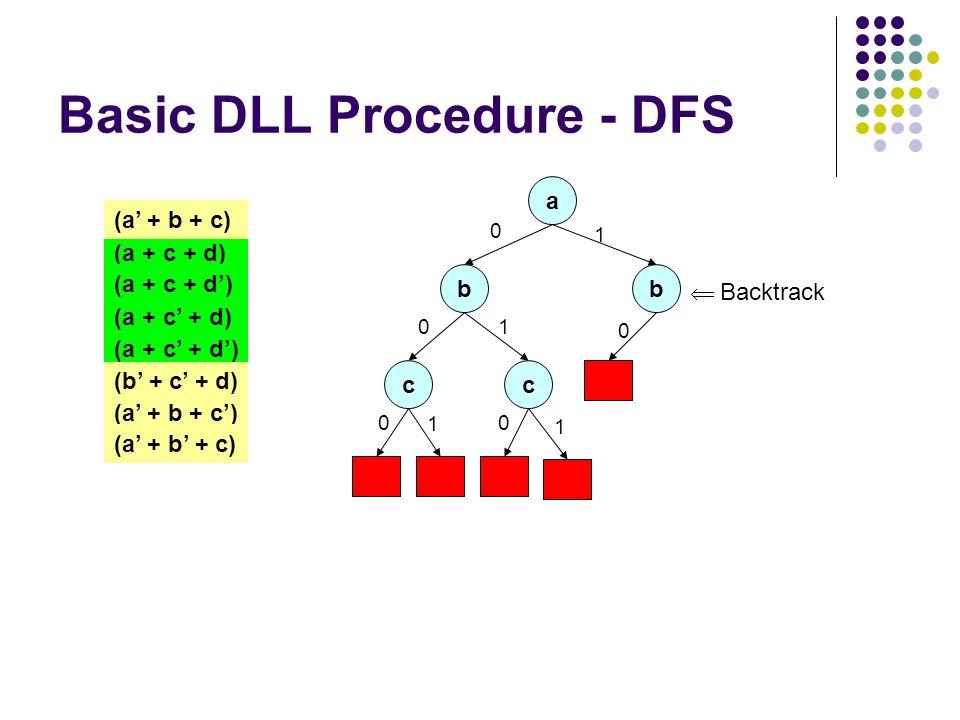 Basic DLL Procedure - DFS a 0 (a + c + d) (a + c + d') (a + c' + d) (a + c' + d') (a' + b + c) (b' + c' + d) (a' + b + c') (a' + b' + c) b 0 c 0 1 c 0 1 1 1 b 0  Backtrack