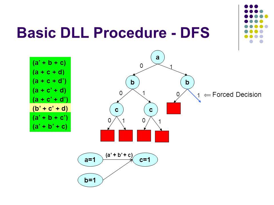 Basic DLL Procedure - DFS a 0 (a + c + d) (a + c + d') (a + c' + d) (a + c' + d') (a' + b + c) (b' + c' + d) (a' + b + c') (a' + b' + c) b 0 c 0 1 c 0 1 1 1 b 0 1 a=1 b=1 c=1 (a' + b' + c)  Forced Decision