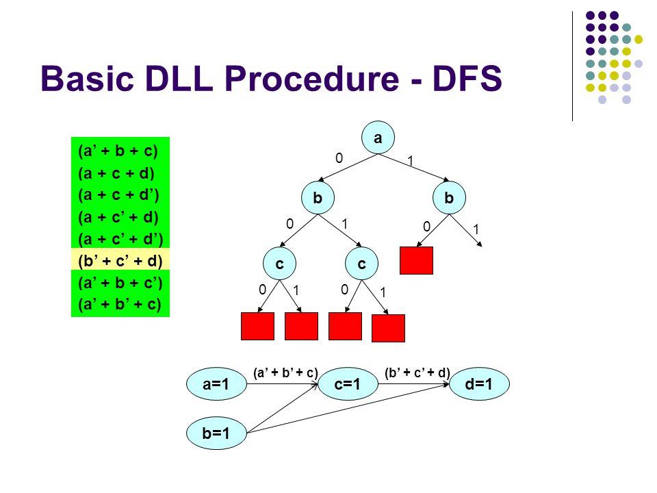 Basic DLL Procedure - DFS a (a + c + d) (a + c + d') (a + c' + d) (a + c' + d') (a' + b + c) (b' + c' + d) (a' + b + c') (a' + b' + c) b 0 c 0 1 c 0 1 1 1 b 0 1 a=1 b=1 c=1 (a' + b' + c)(b' + c' + d) d=1 0