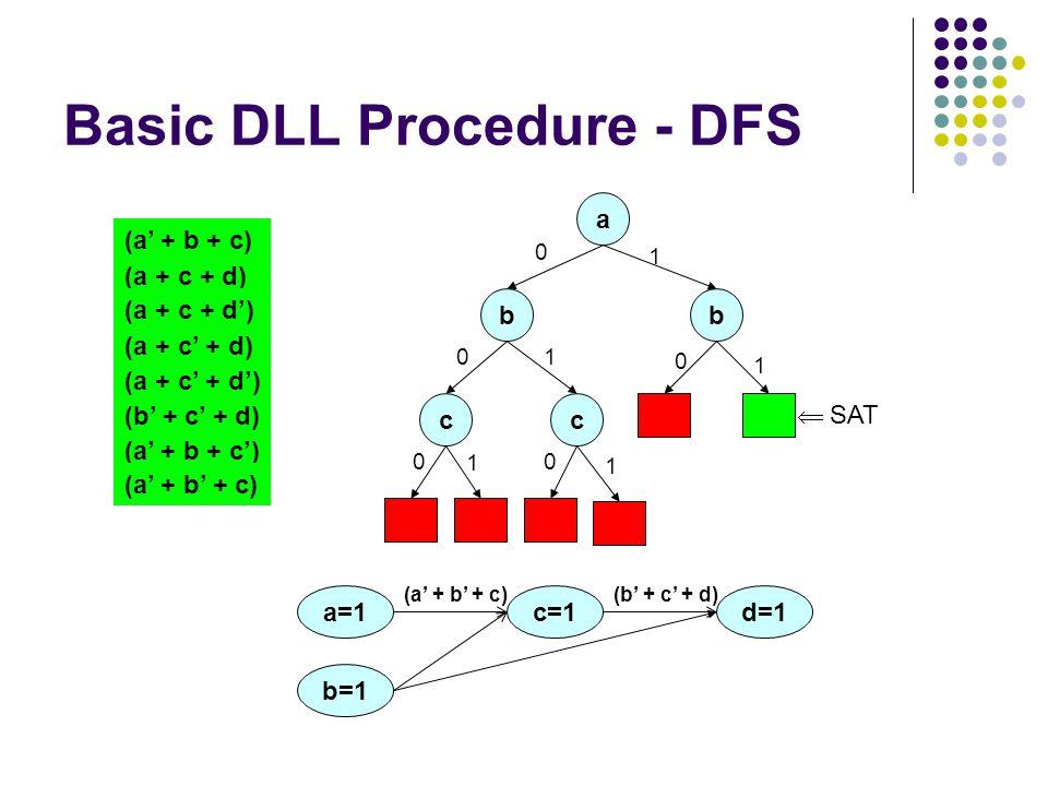 Basic DLL Procedure - DFS a (a + c + d) (a + c + d') (a + c' + d) (a + c' + d') (a' + b + c) (b' + c' + d) (a' + b + c') (a' + b' + c) b 0 c 0 1 c 0 1 1 1 b 0 1 a=1 b=1 c=1 (a' + b' + c)(b' + c' + d) d=1  SAT 0