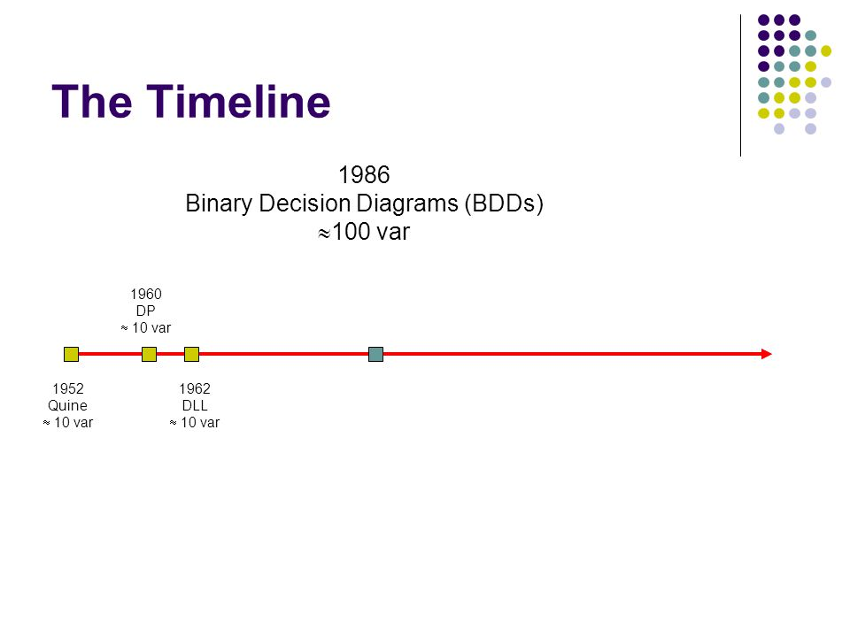 The Timeline 1962 DLL  10 var 1986 Binary Decision Diagrams (BDDs)  100 var 1960 DP  10 var 1952 Quine  10 var