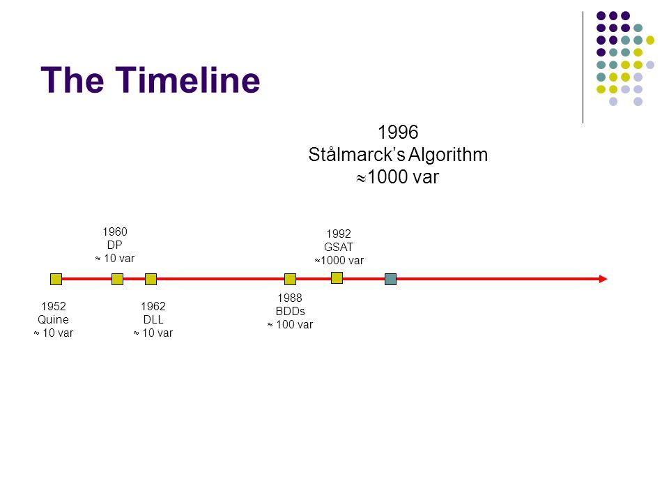 The Timeline 1992 GSAT  1000 var 1996 Stålmarck's Algorithm  1000 var 1960 DP  10 var 1962 DLL  10 var 1952 Quine  10 var 1988 BDDs  100 var