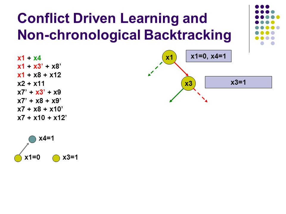 Conflict Driven Learning and Non-chronological Backtracking x1 + x4 x1 + x3' + x8' x1 + x8 + x12 x2 + x11 x7' + x3' + x9 x7' + x8 + x9' x7 + x8 + x10' x7 + x10 + x12' x1 x1=0, x4=1 x3 x3=1 x4=1 x3=1x1=0