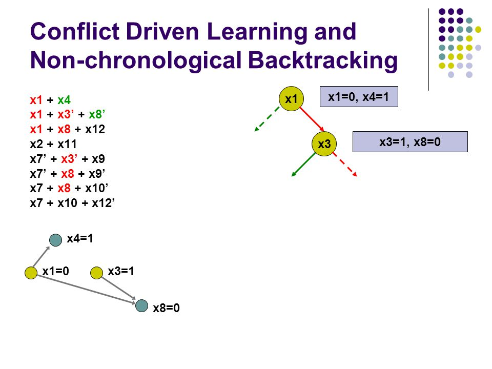 Conflict Driven Learning and Non-chronological Backtracking x1 + x4 x1 + x3' + x8' x1 + x8 + x12 x2 + x11 x7' + x3' + x9 x7' + x8 + x9' x7 + x8 + x10' x7 + x10 + x12' x1 x1=0, x4=1 x3 x3=1, x8=0 x4=1 x3=1 x8=0 x1=0