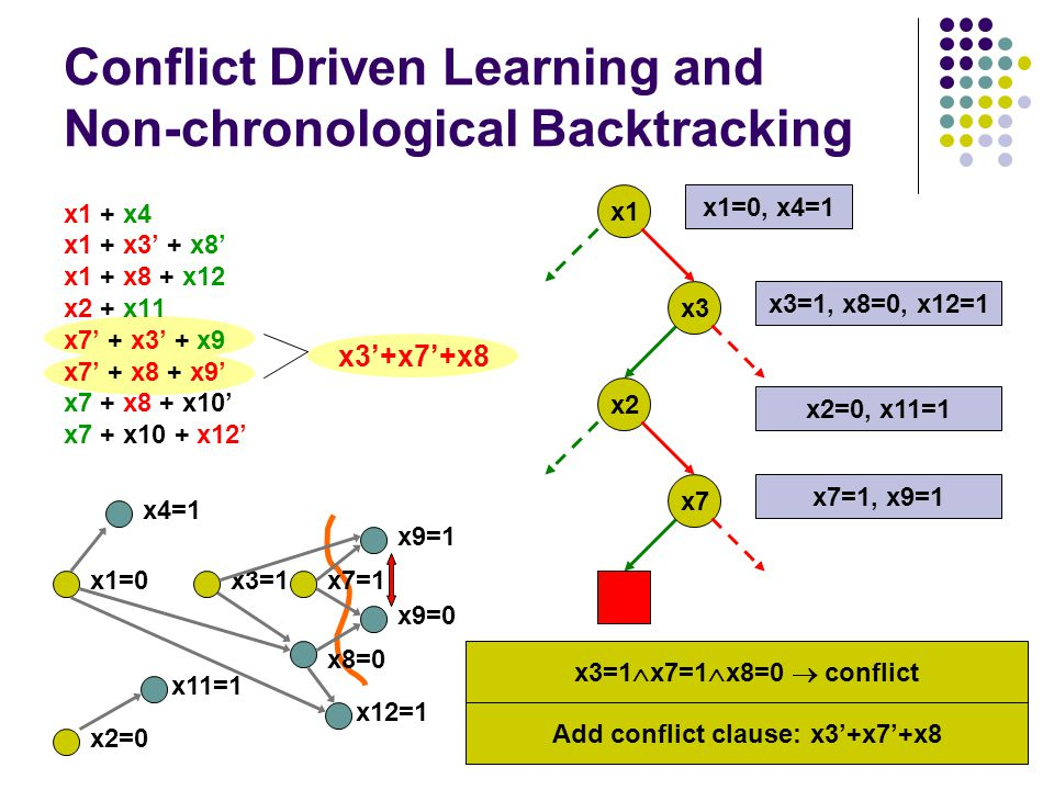x1 + x4 x1 + x3' + x8' x1 + x8 + x12 x2 + x11 x7' + x3' + x9 x7' + x8 + x9' x7 + x8 + x10' x7 + x10 + x12' Conflict Driven Learning and Non-chronological Backtracking x1x3 x2 x7 x1=0, x4=1 x3=1, x8=0, x12=1 x2=0, x11=1 x7=1, x9=1 x4=1 x9=1 x9=0 x12=1 x3=1x7=1 x8=0 x1=0 x2=0 x11=1 x3'+x7'+x8 Add conflict clause: x3'+x7'+x8 x3=1  x7=1  x8=0  conflict