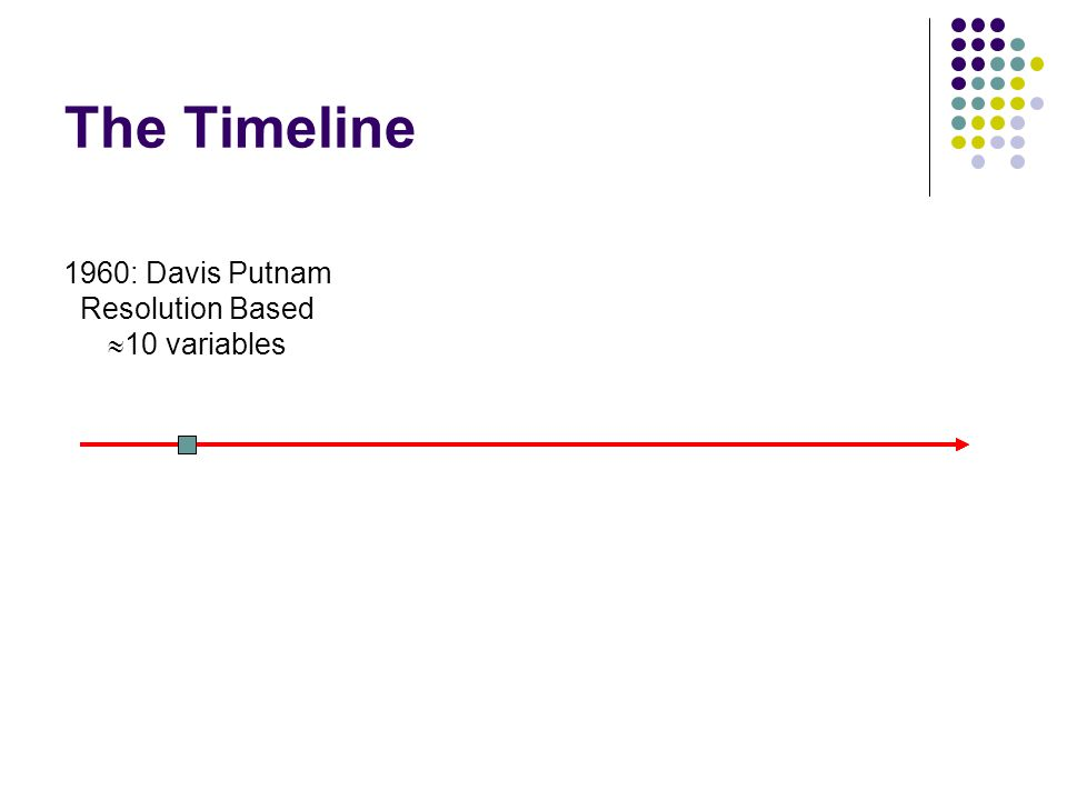 The Timeline 1960: Davis Putnam Resolution Based  10 variables
